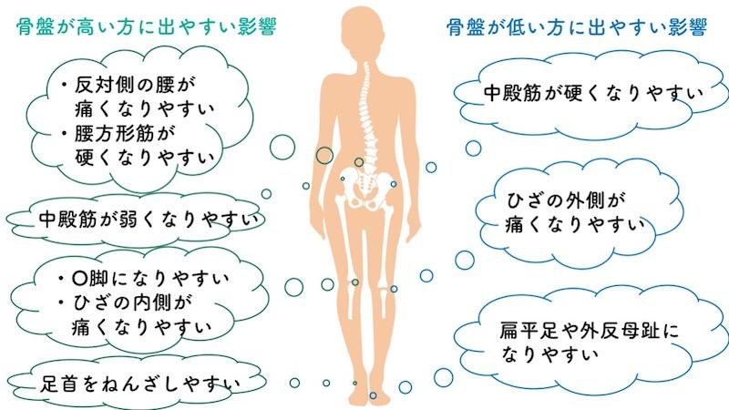 骨盤の高さの左右差による影響