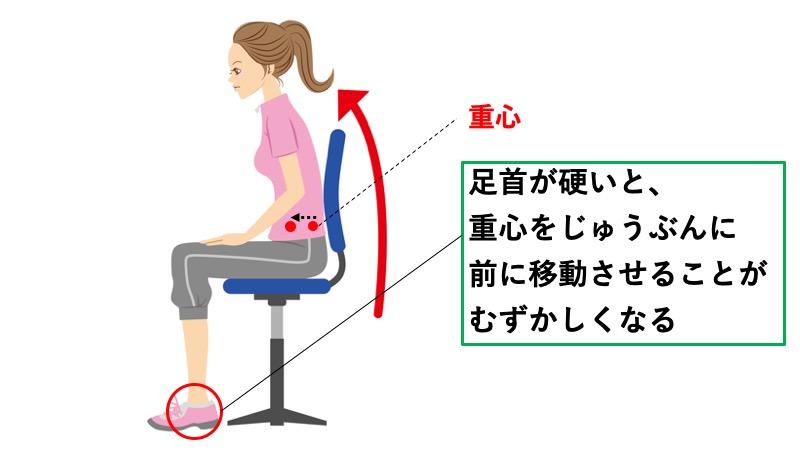足首と重心の関係
